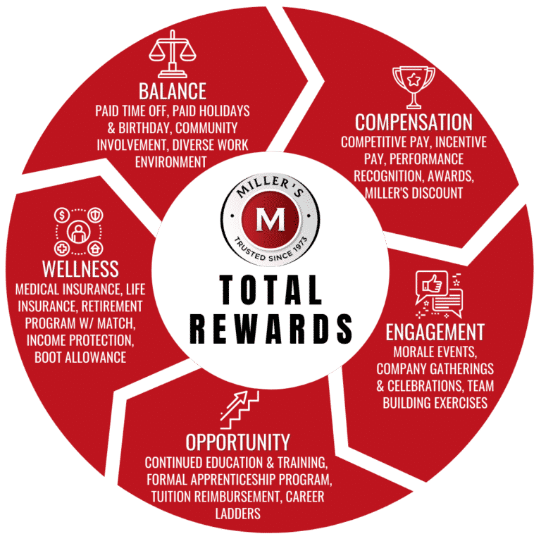 Perks of joining Miller's Total Rewards